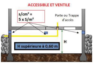 Conduite De Gaz Dans Un Vide Sanitaire Fiche Gaz N 17 Copraudit