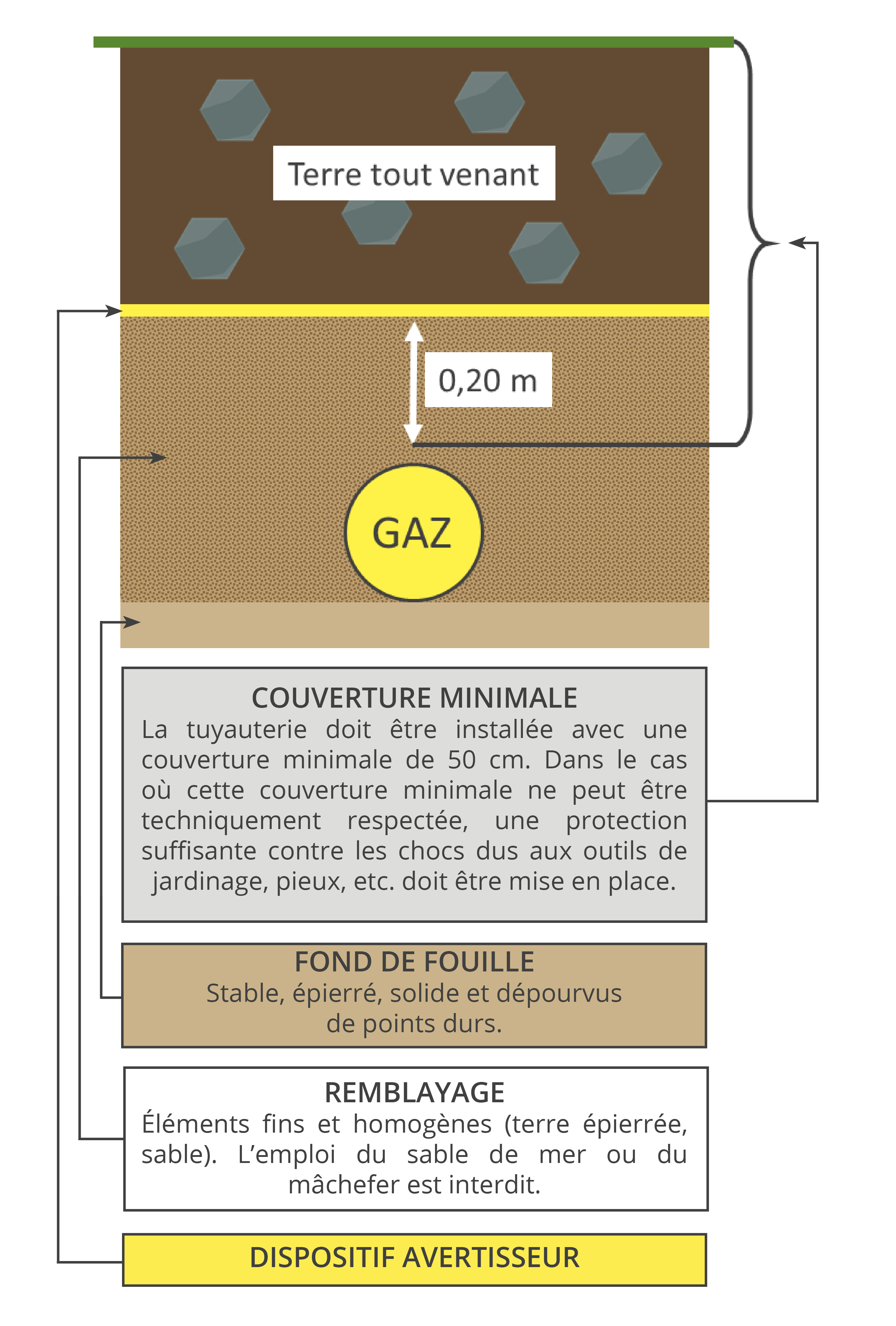 conduite-gaz-enterree