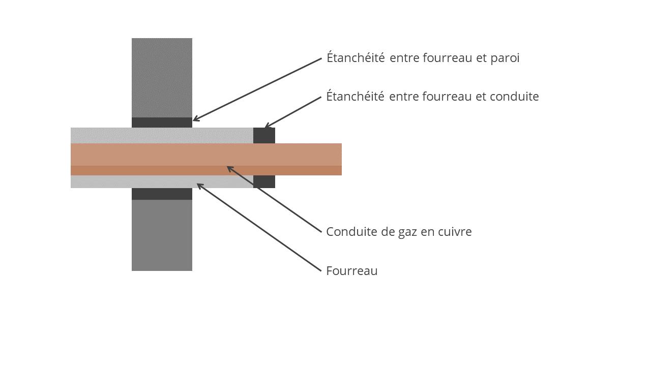 conduite-gaz-mur