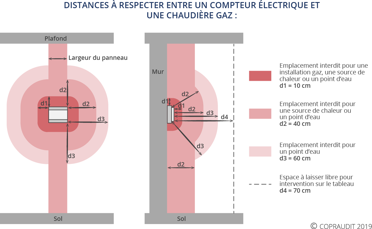 schema distance securite gaz electricite