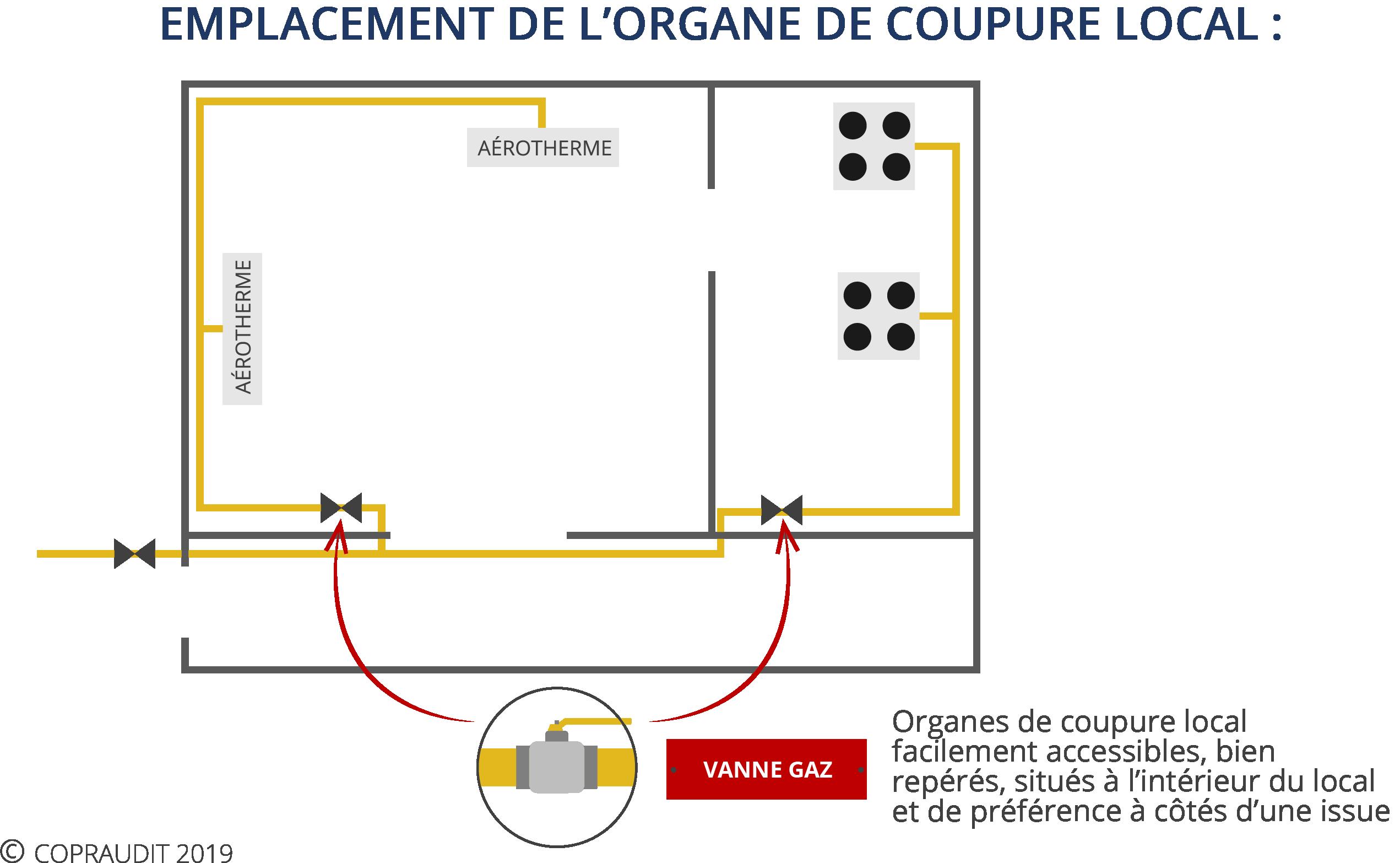 schema organe de coupure gaz salle des fetes