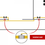 organe de coupure gaz erp categorie 1