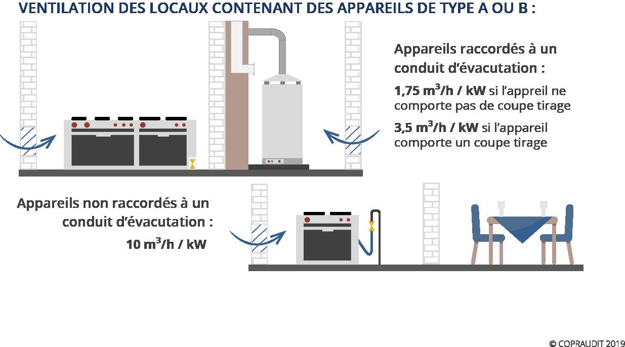 schema ventilation gaz